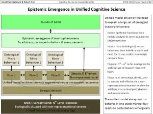 Leibovitz & West (2012) Cognitive Re-Use via Emergic Networks (ICCM Poster)