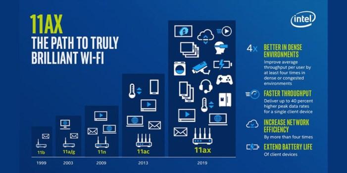 El nuevo estándar de WiFi 6 toca a tu puerta