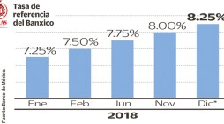 Banxico mantendrá tasa de interés a 8.25% hasta septiembre