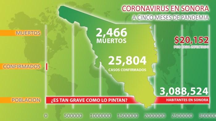 Sonora destina 20 mil 152 pesos por cada infectado de #Coronavirus