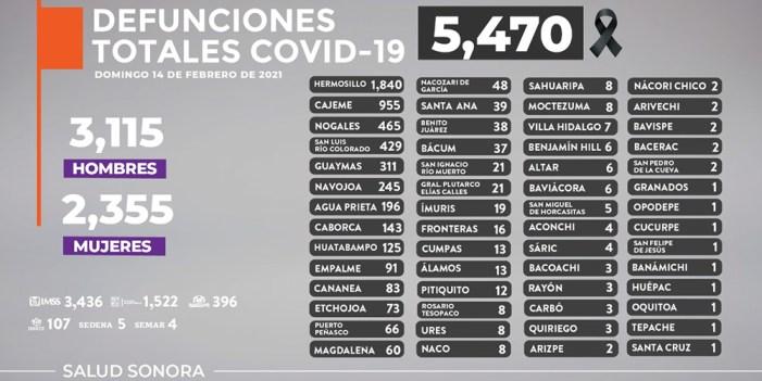 En Sonora, 13 muertes más por COVID-19