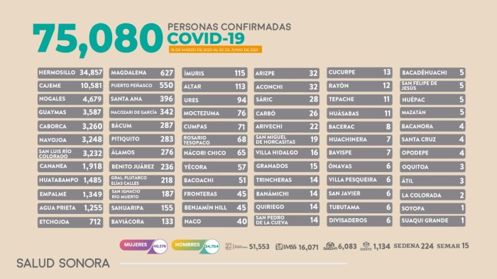 Registra Sonora 14 muertos y 122 nuevos casos de COVID-19