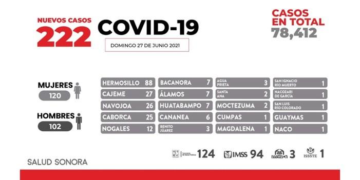 Vacuna y protocolos sanitarios; la mejor protección contra COVID-19