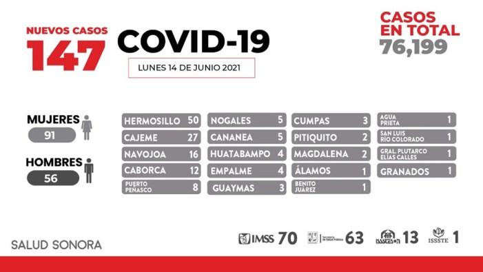 Ocupación hospitalaria en aumento por Covid-19