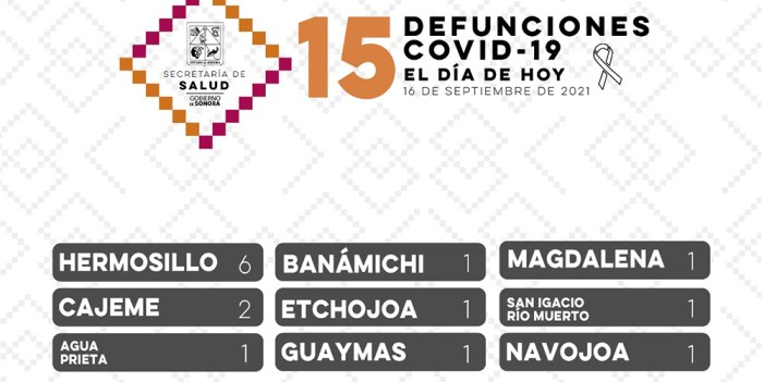 Reporta Salud Sonora 15 decesos y 328 contagios de COVID-19