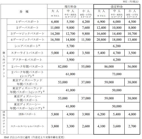 「東京ディズニーランド」「東京ディズニーシー」チケット料金改定(2015 年 4 月 1 日実施)