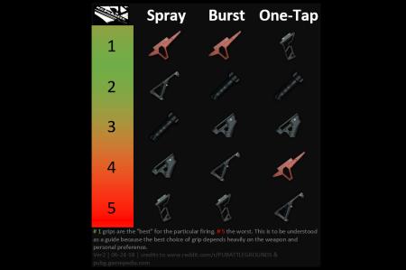 【PUBG】最新版のグリップアタッチメント性能表と、3種類の撃ち方との相性比較(スプレー、バースト、単発タップ)
