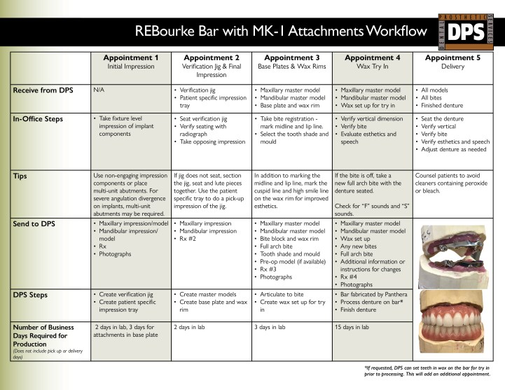 REBourke Bar 5 Appointment Workflow