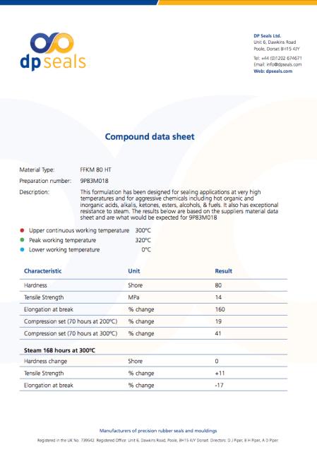 FFKM 80 HT Datasheet