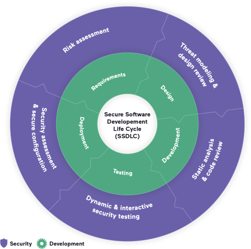 Mapping software development stages to security considerations in the SDLC