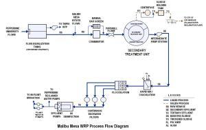 Figure 22Flow Diagram