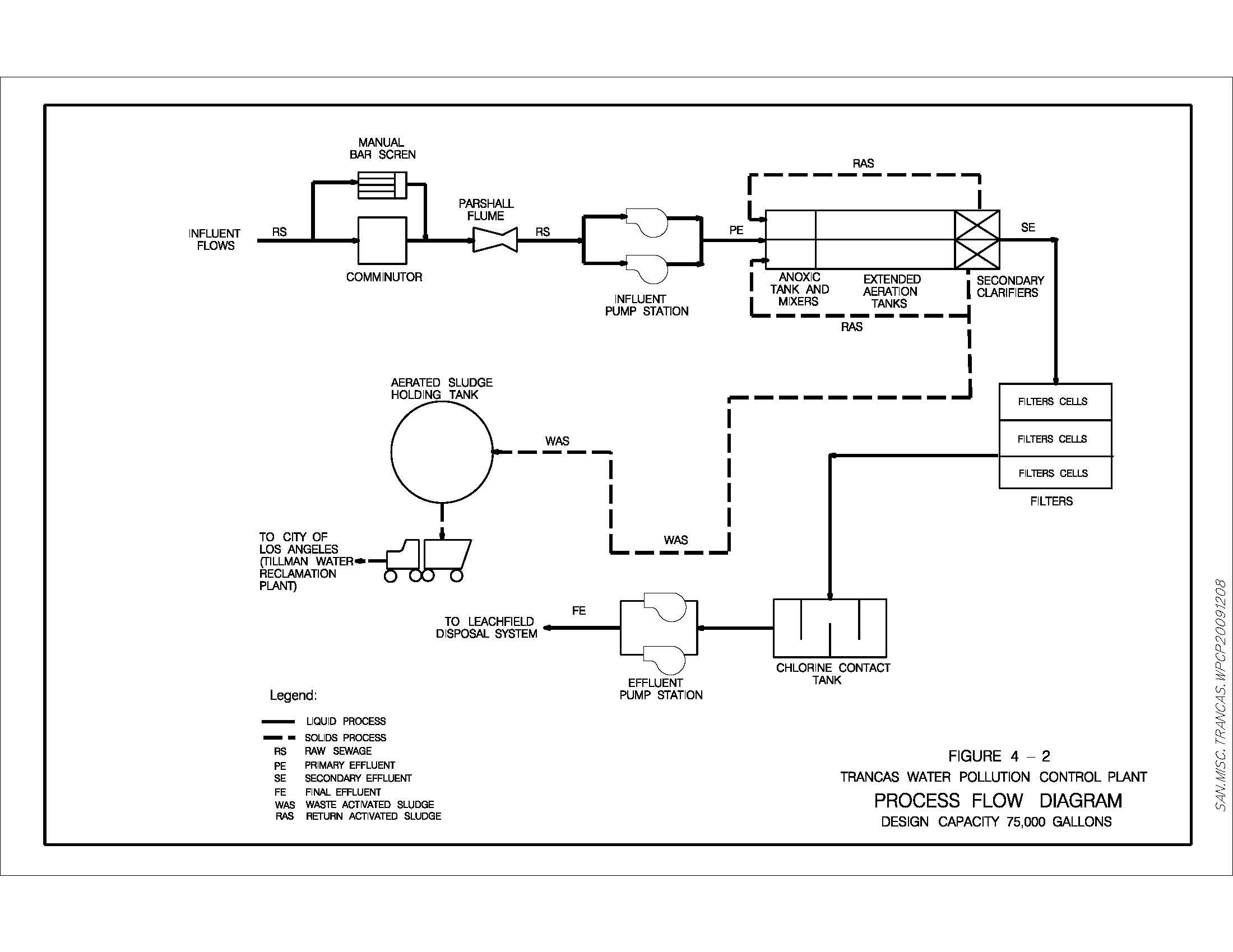 Figure 3 1 Flow Diagram Of Treatment Process