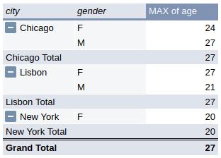 city_gender
