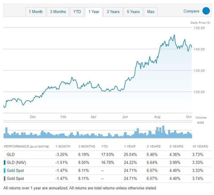показатели инвестиционного фонда, указанные в прошлом году
