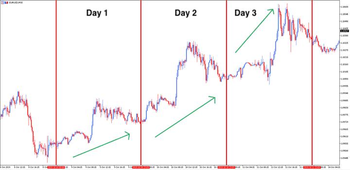 esempio di trading giornaliero