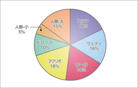 2014年 ドラクエ10 国勢調査 種族分布