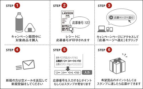 ドラクエ10 応募方法
