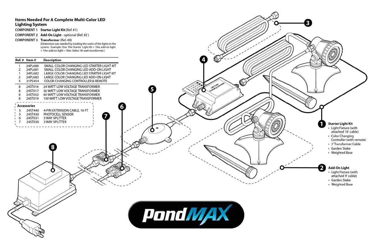 Pondmax 1 9w Small Led Colour Changing Light Starter Kit