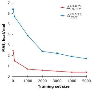 Δ-ML approach drastically reduces mean absolute error (MAE) in atomization enthalpies for different QC methods