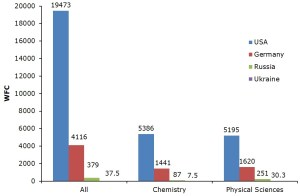 WFCs associated with the USA, Germany, Russia and Ukraine: for all subjects, chemistry and physical sciences