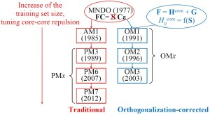 MNDO-Traditional-OMx