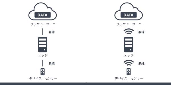 通信分類3