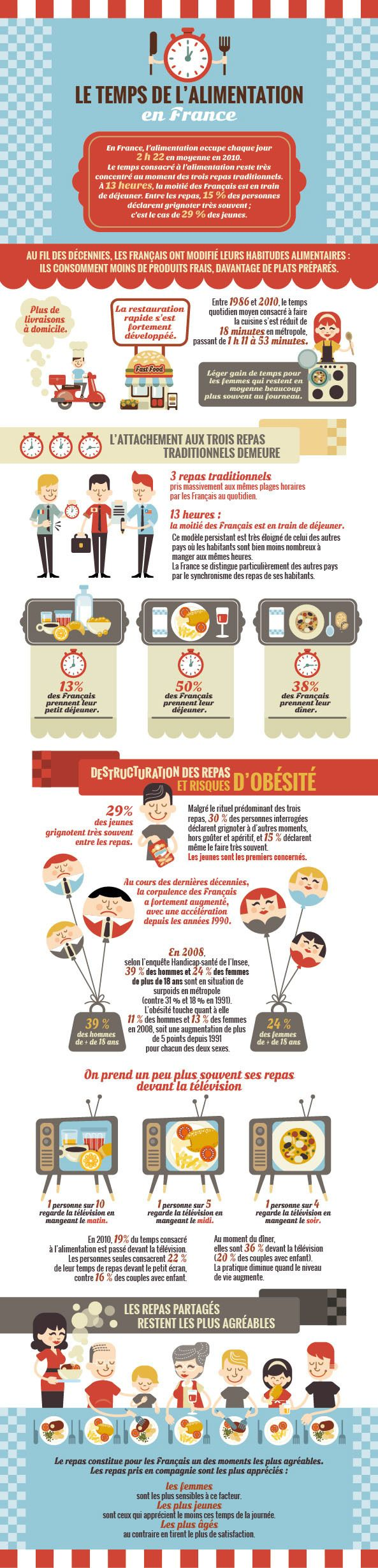 """infographie sur """"Le temps de l'alimentation en France"""""""