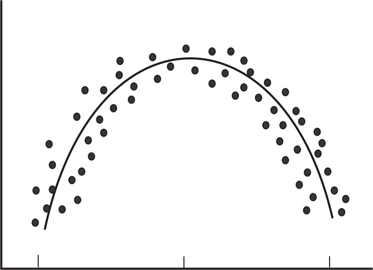 Relationship Graph Curvilinear