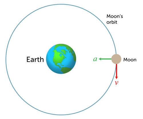 Orbital Motion   CK-12 Foundation