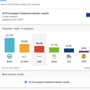 , The Brexit Party results, the top political party in the U.K with 31.7% in the European Elections, speaks out the inner feelings of these people who voted for Nigel Farage – bigotry, racism, hatred etc.,