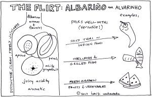 Albarino #WineStudio