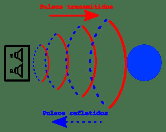 sonar-diagrama-funcionamento