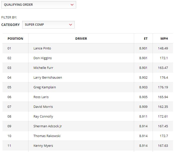 2019 NHRA Gatornationals Super Comp Qualifying Sheet