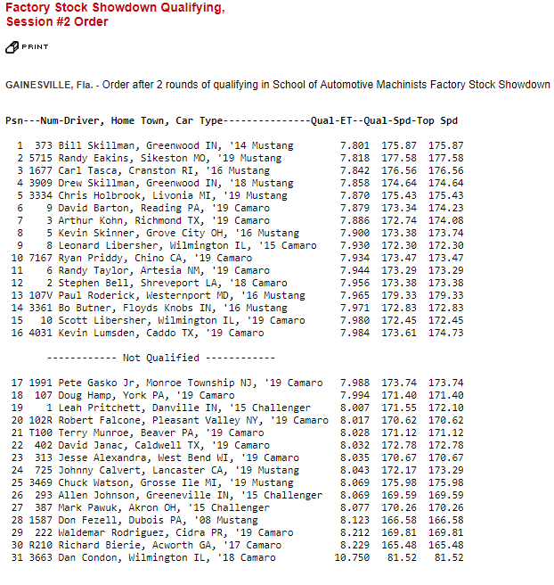 Factory Stock Showdown Qualifying Sheet Round 2