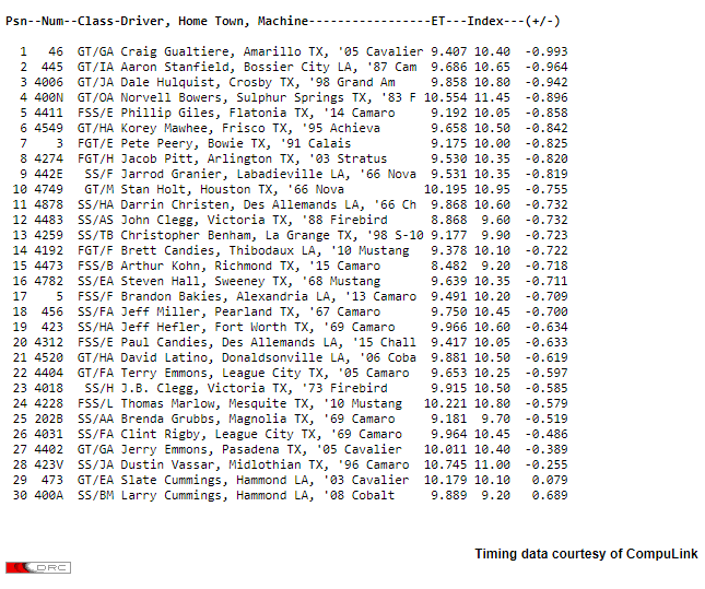 Super Stock qualifying order NHRA Spring Nationals