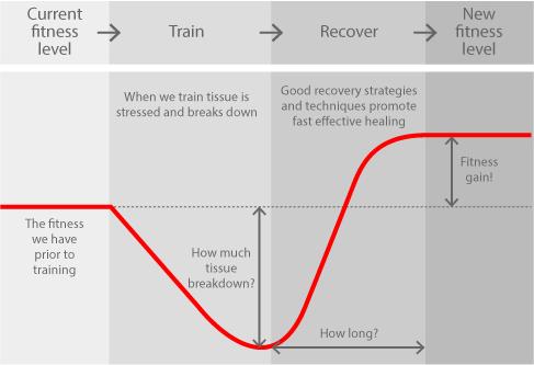 GAS advanced diagram
