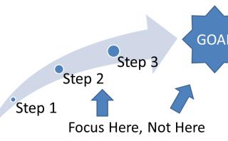 Goals – Part One:  Make Them SMART