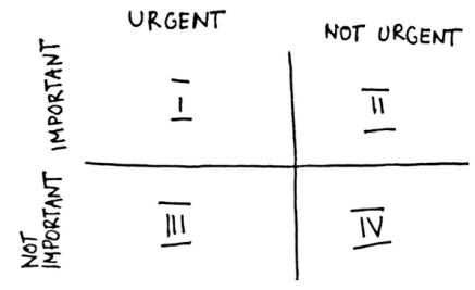 Four quadrants time mgmt matrix