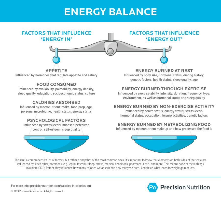 EnergyBalancePN