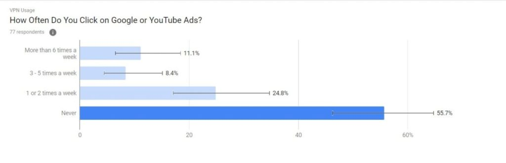 How Often VPN Users Click on Google or Youtube Ads