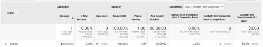 Zurich VPN Google Analytics