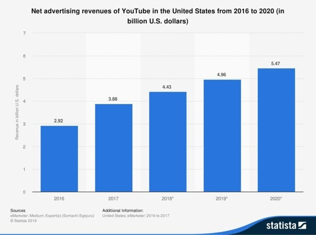 Statista graph showing net advertising revenues of YouTube from 2016 to 2020.