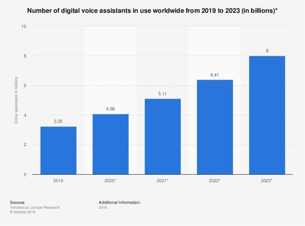 Statista graph showing the number of digital voice assistants in use worldwide from 2019 to 2023.