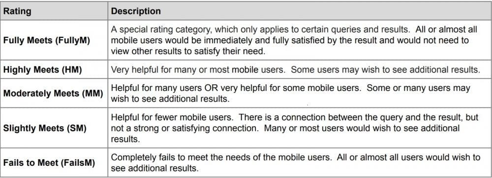 Screenshot of Needs Met Section of Google Quality Raters Guide