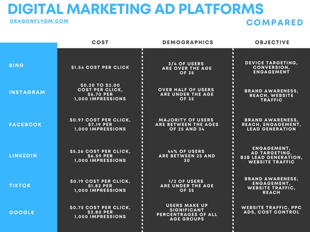 Chart comparing different digital marketing ad platforms.