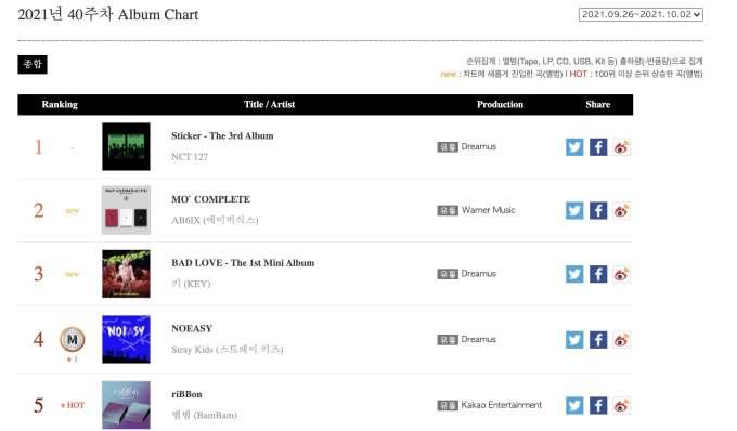 Weekly Album Chart