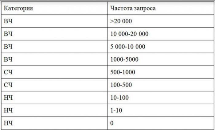 классификация запросов по частотности.