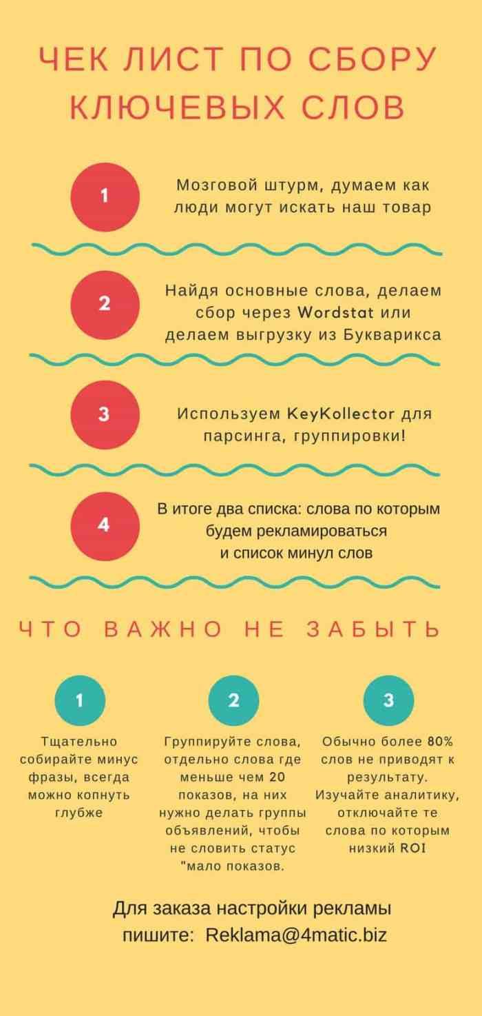 Сбор слов для Яндекс Директ чек лист