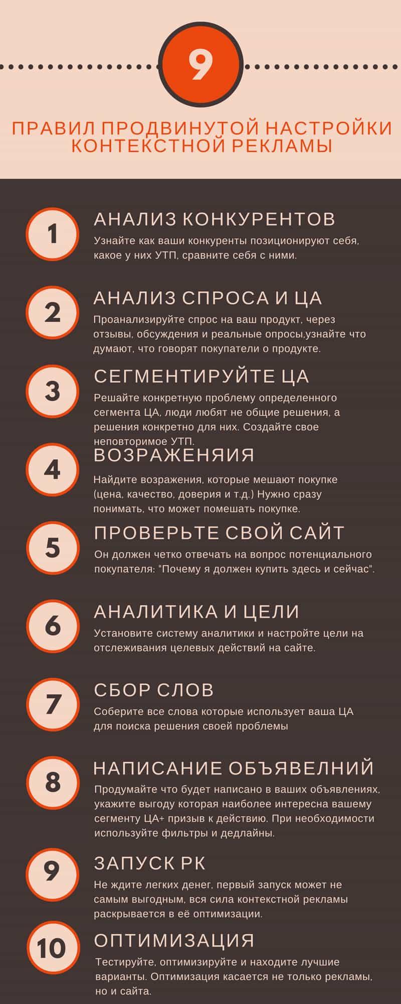 10 правил настройки Яндекс Диирект и Google Adwords