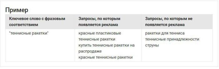 Настройка Google Adwords в картинках